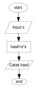 Struktur Dasar Algoritma Part 1 Catatan Harian Kuliah